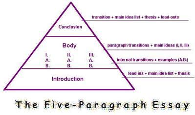 How to start introduction paragraph research paper